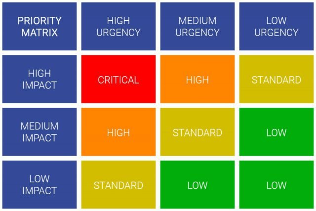 SLA-priority-matrix